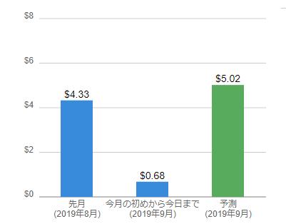 本ブログの8月及び9月(予測)のAWS料金