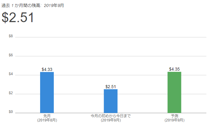 AWS料金の8月の実績と9月予測