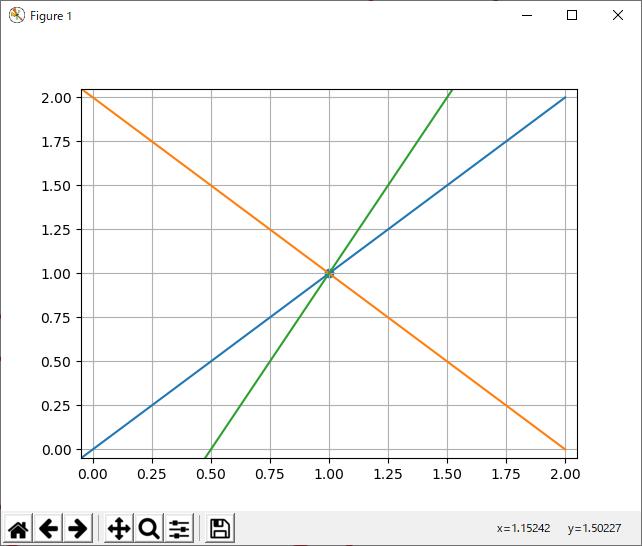一点を通る直線の式は無数に存在する。