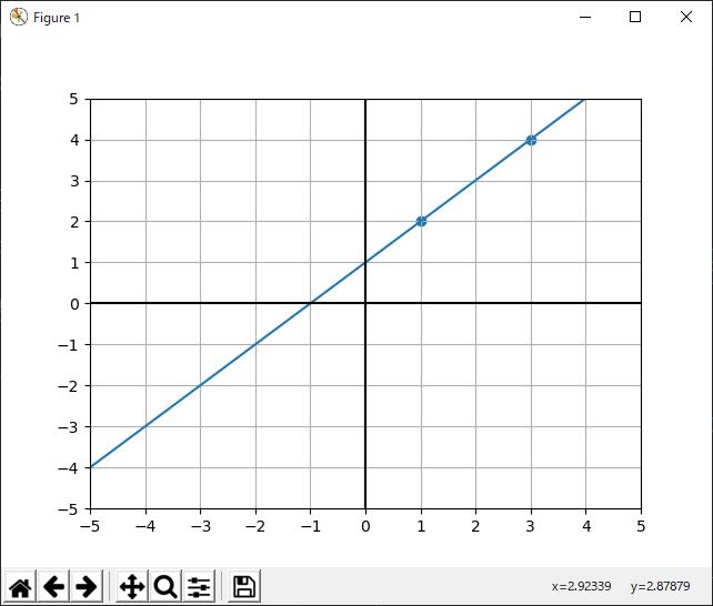 点(1,2)と点(3,4)を通る直線