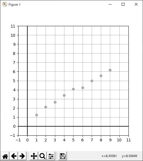 横軸が日数、縦軸が竹の高さのグラフ