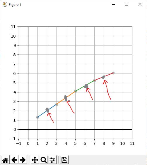 線形補間にて偶数日の高さを予測