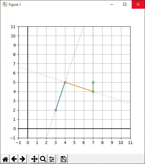 同じxに複数のデータがある例